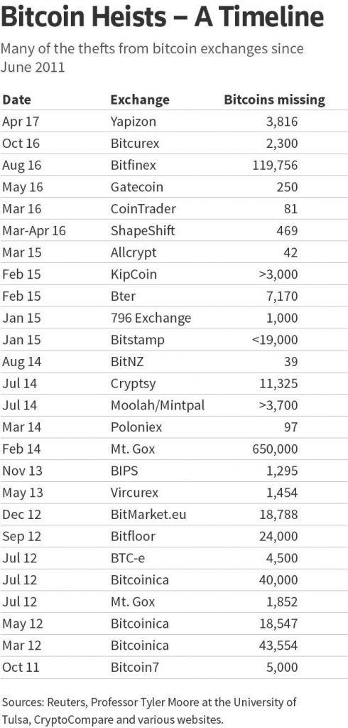 lijst-bitcoin-heists